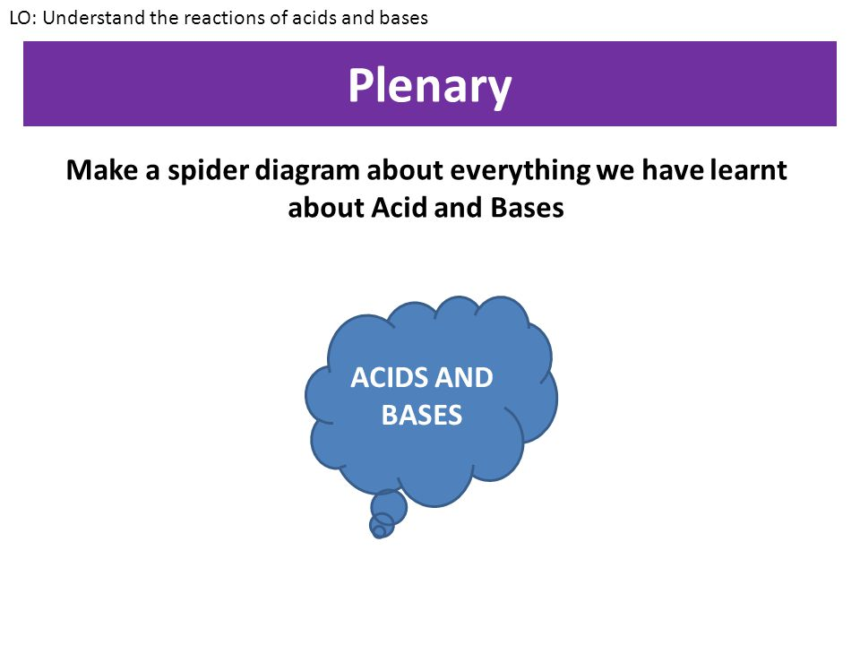 LO: Understand the reactions of acids and bases