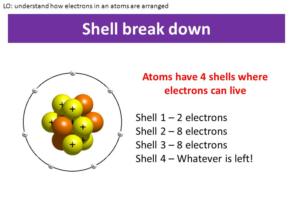 Atoms have 4 shells where electrons can live