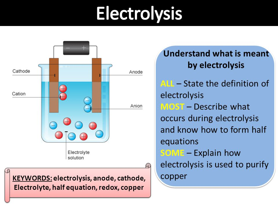 Electrolysis Understand what is meant by electrolysis