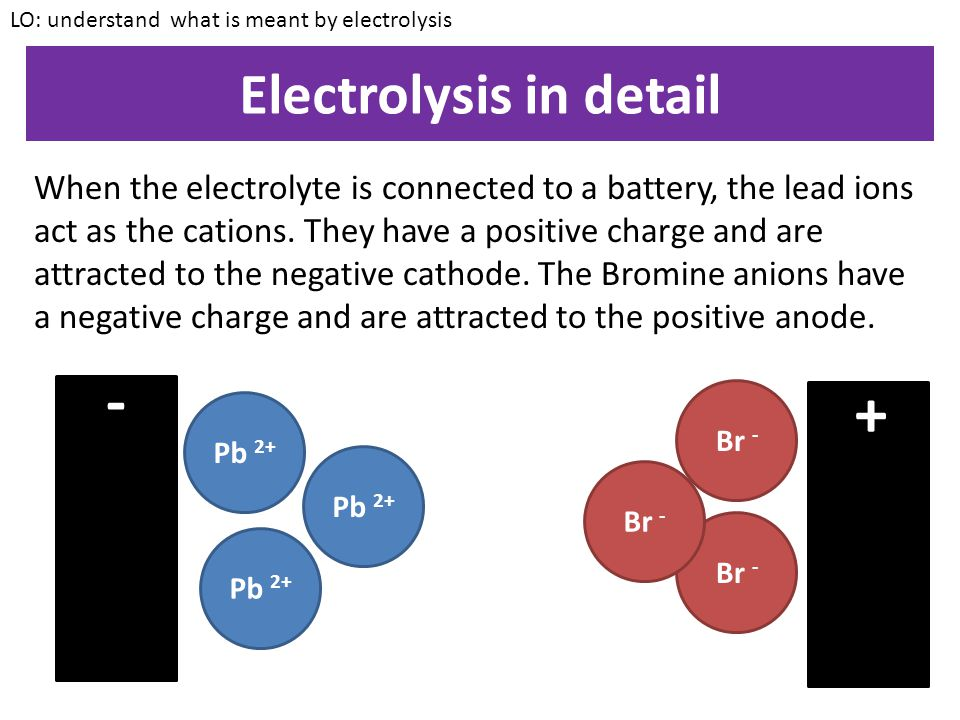 Electrolysis in detail
