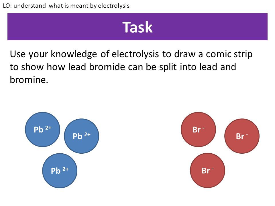 LO: understand what is meant by electrolysis