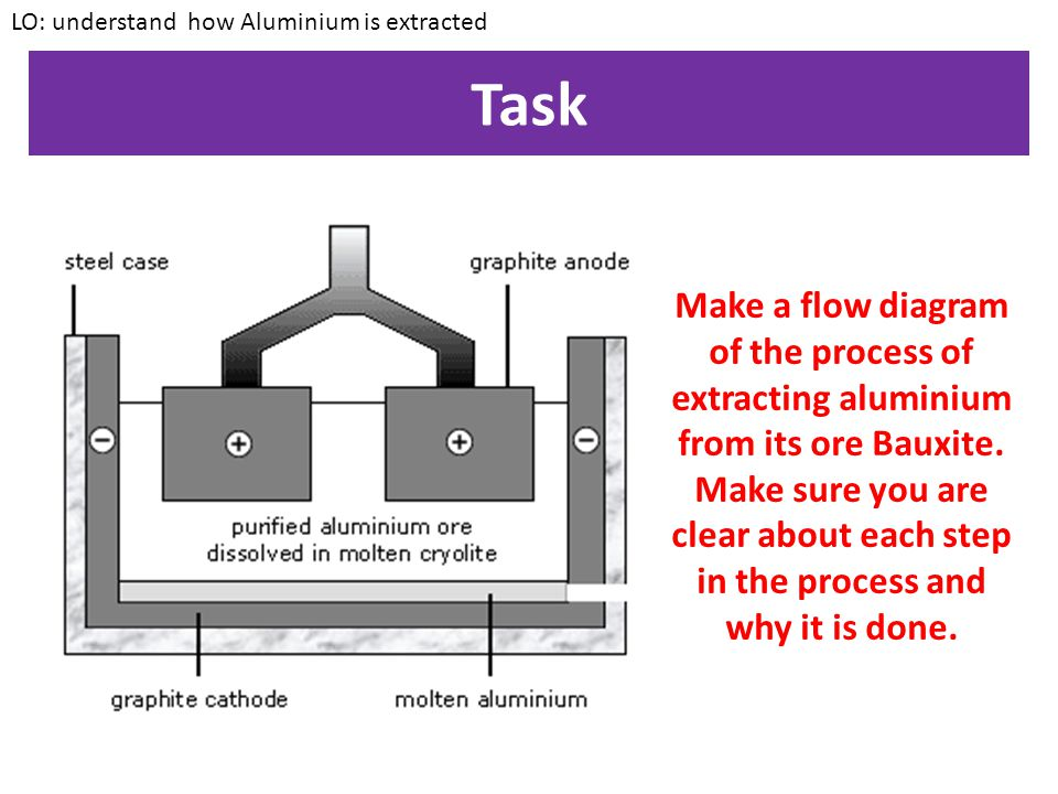 LO: understand how Aluminium is extracted