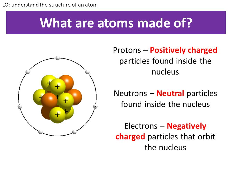 LO: understand the structure of an atom