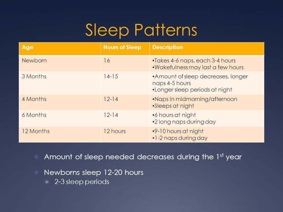 Sleep Patterns Amount of sleep needed decreases during the 1st year