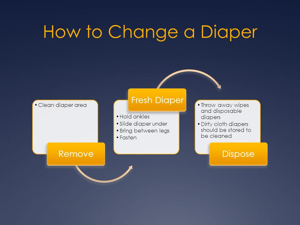 How to Change a Diaper Remove Fresh Diaper Dispose Clean diaper area