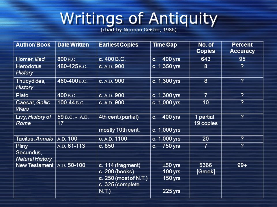 Writings of Antiquity (chart by Norman Geisler, 1986)