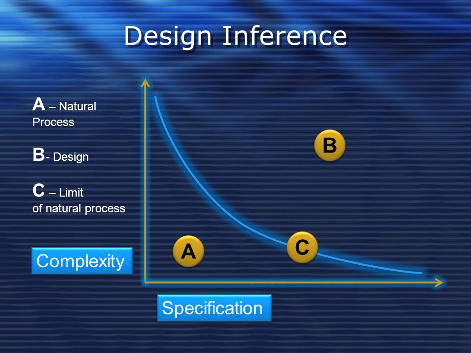 Design Inference B C A A – Natural B- Design C – Limit Complexity