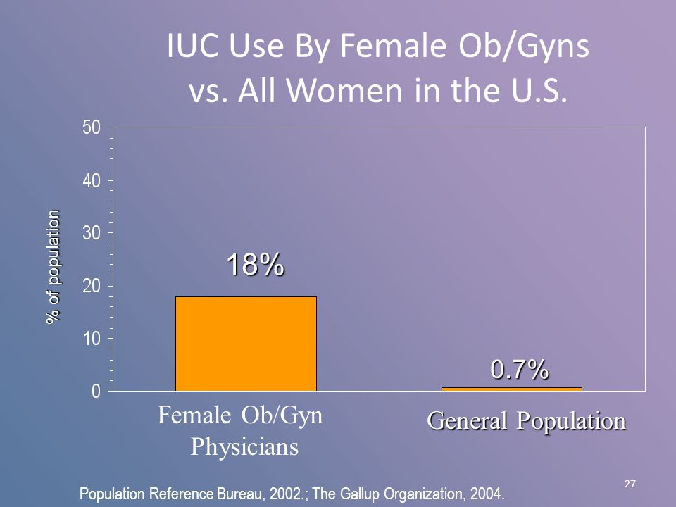 Intrauterine contraception a method that will prevail iuc emb pcb ppt download - Population reference bureau ...