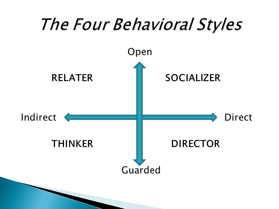 The Four Behavioral Styles