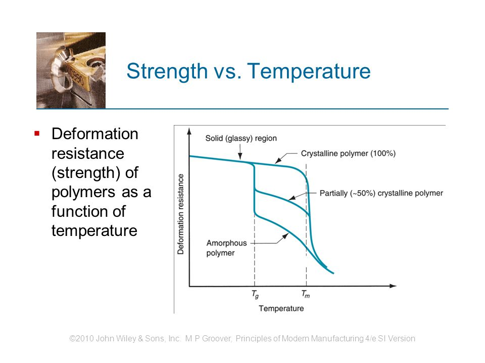 Strength vs. Temperature