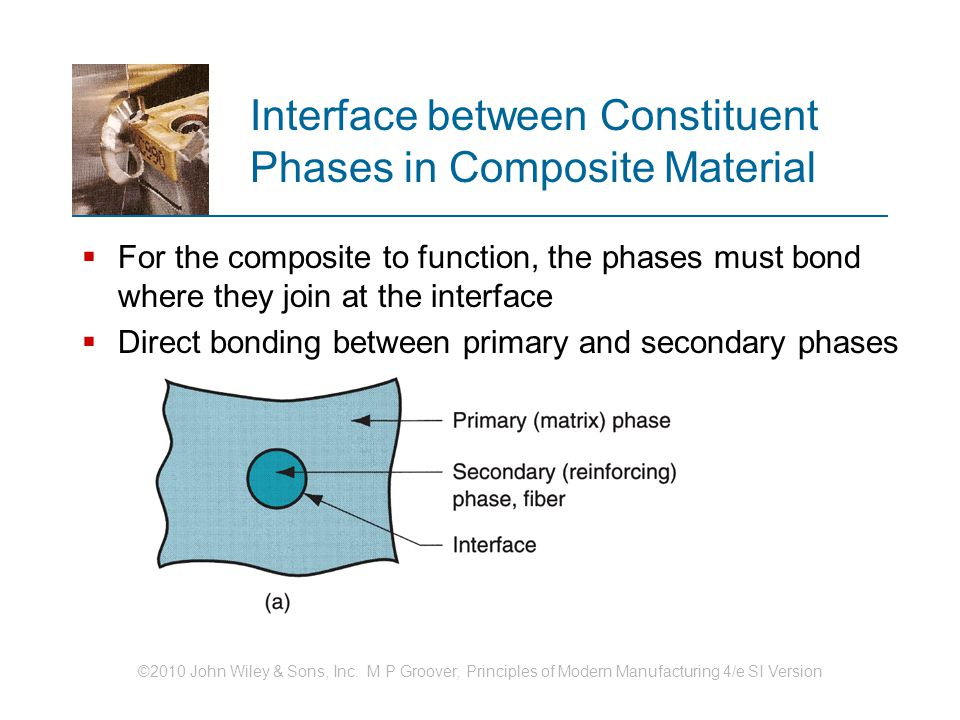 Interface between Constituent Phases in Composite Material