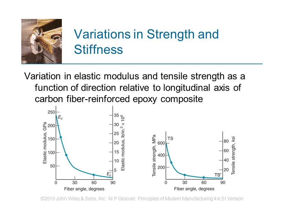 Variations in Strength and Stiffness
