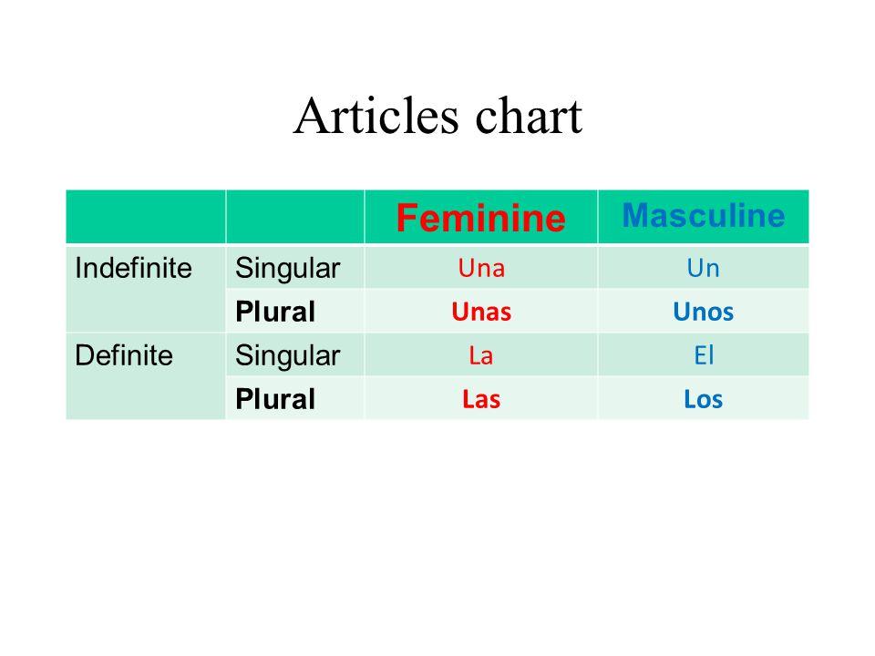 Articles chart Feminine Masculine Indefinite Singular Una Un Plural
