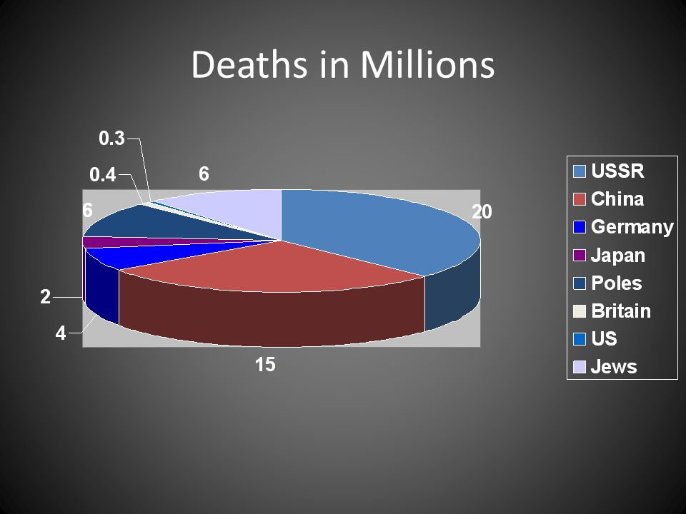 Deaths in Millions