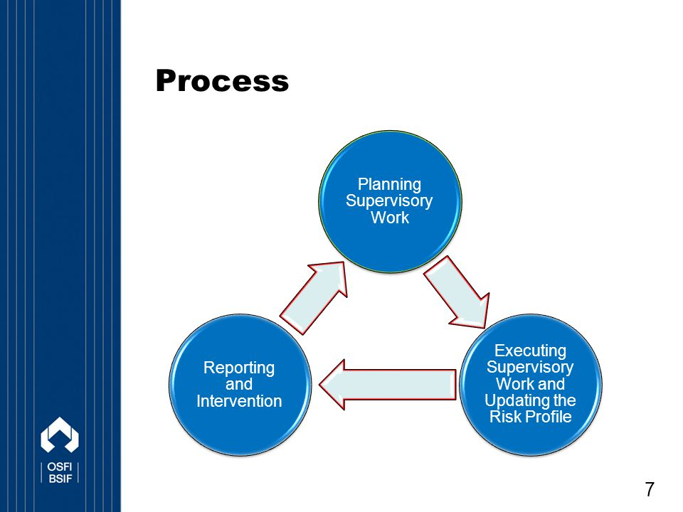 Process Planning Supervisory Work