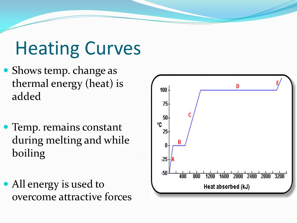 Heating Curves Shows temp. change as thermal energy (heat) is added
