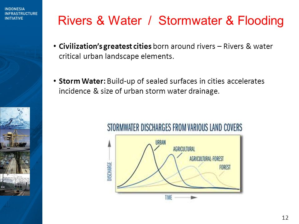 Rivers & Water / Stormwater & Flooding