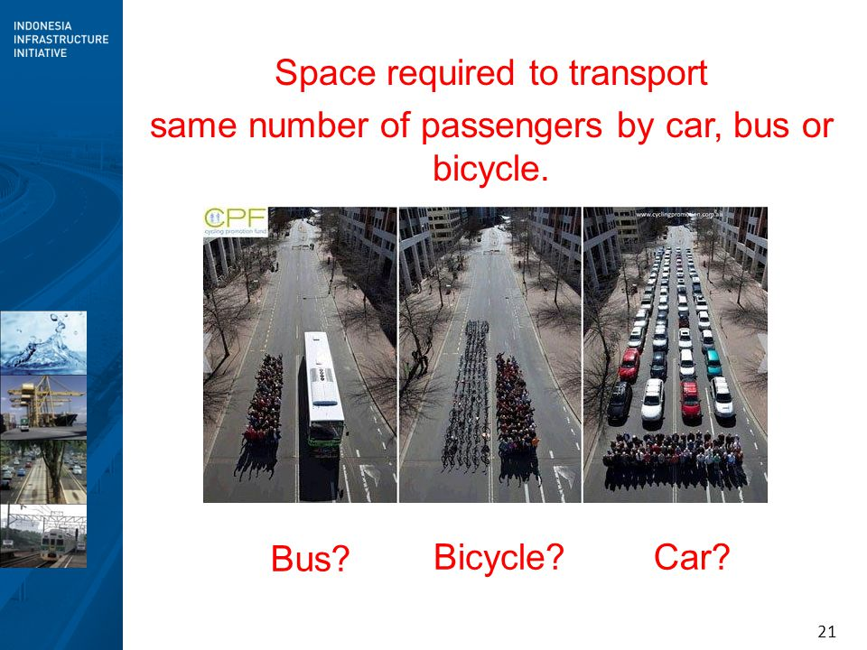 Space required to transport same number of passengers by car, bus or bicycle.