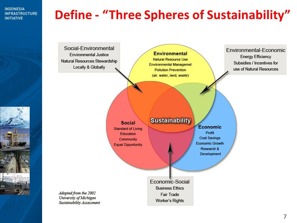 Define - Three Spheres of Sustainability