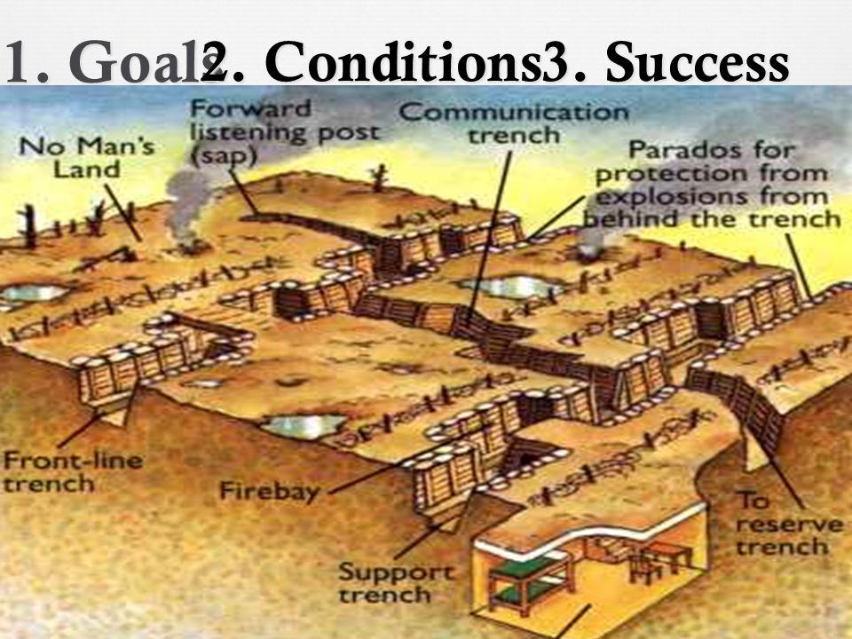 1. Goals 2. Conditions 3. Success