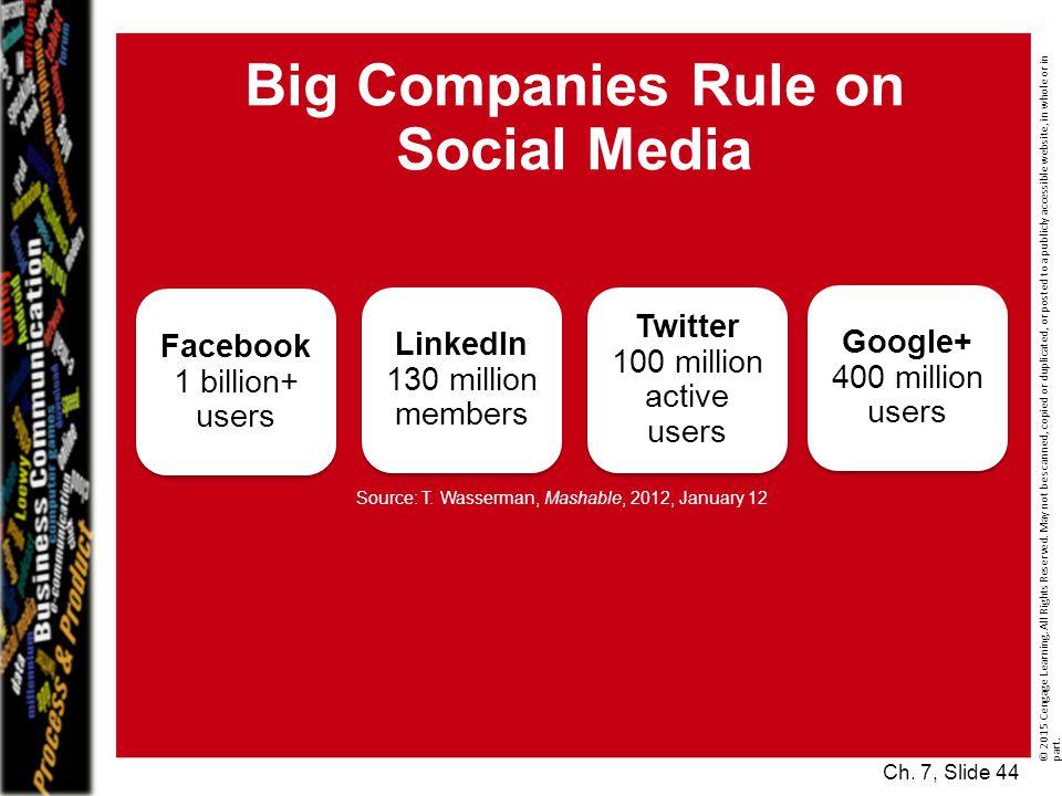 Big Companies Rule on Social Media