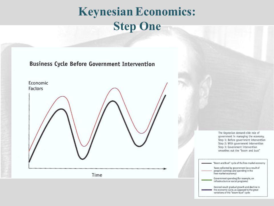 Keynesian Economics: Step One