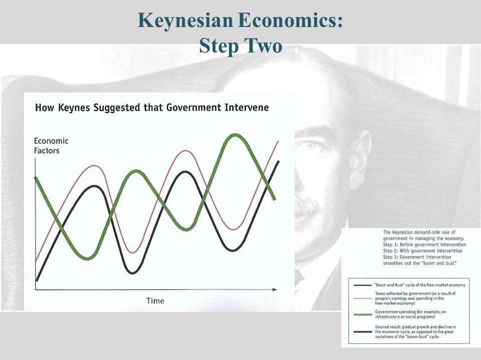Keynesian Economics: Step Two