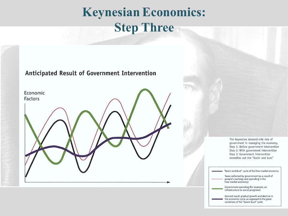 Keynesian Economics: Step Three