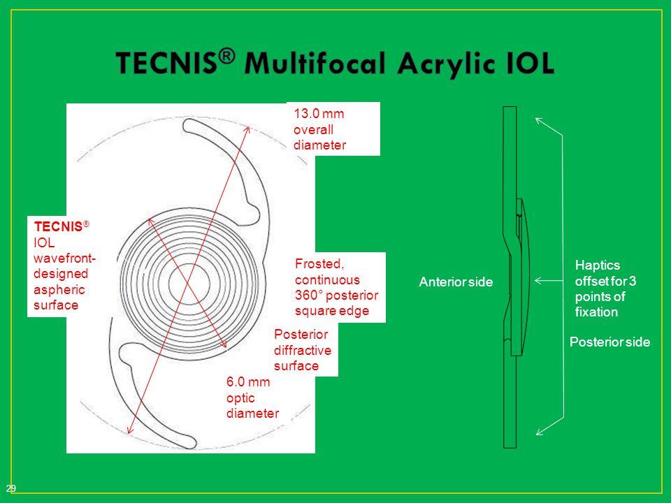 TECNIS® Multifocal Acrylic IOL