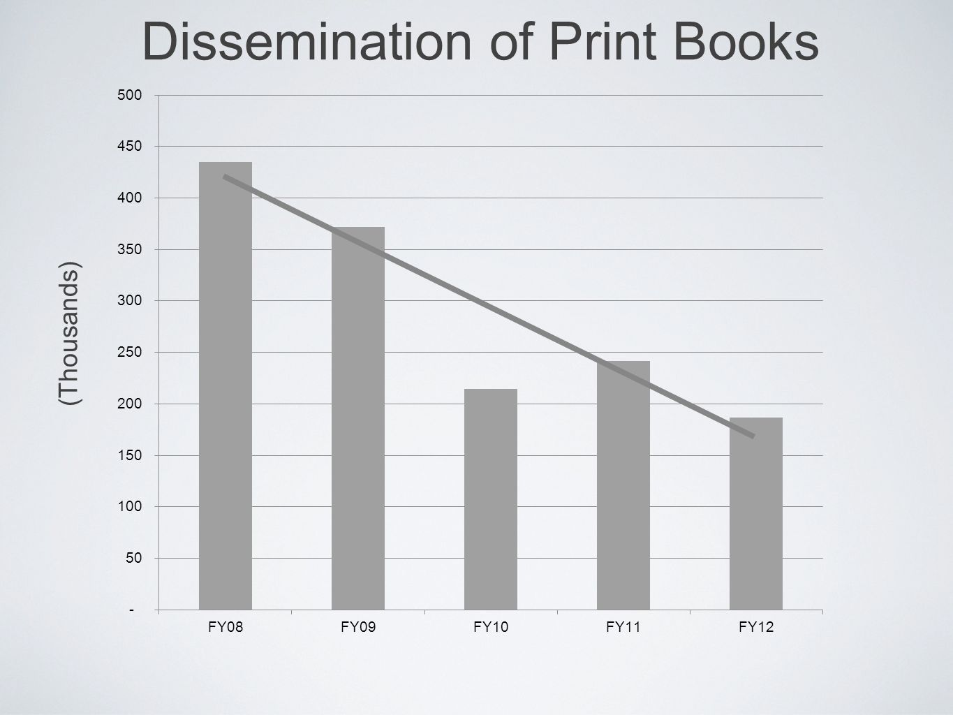 Dissemination of Print Books