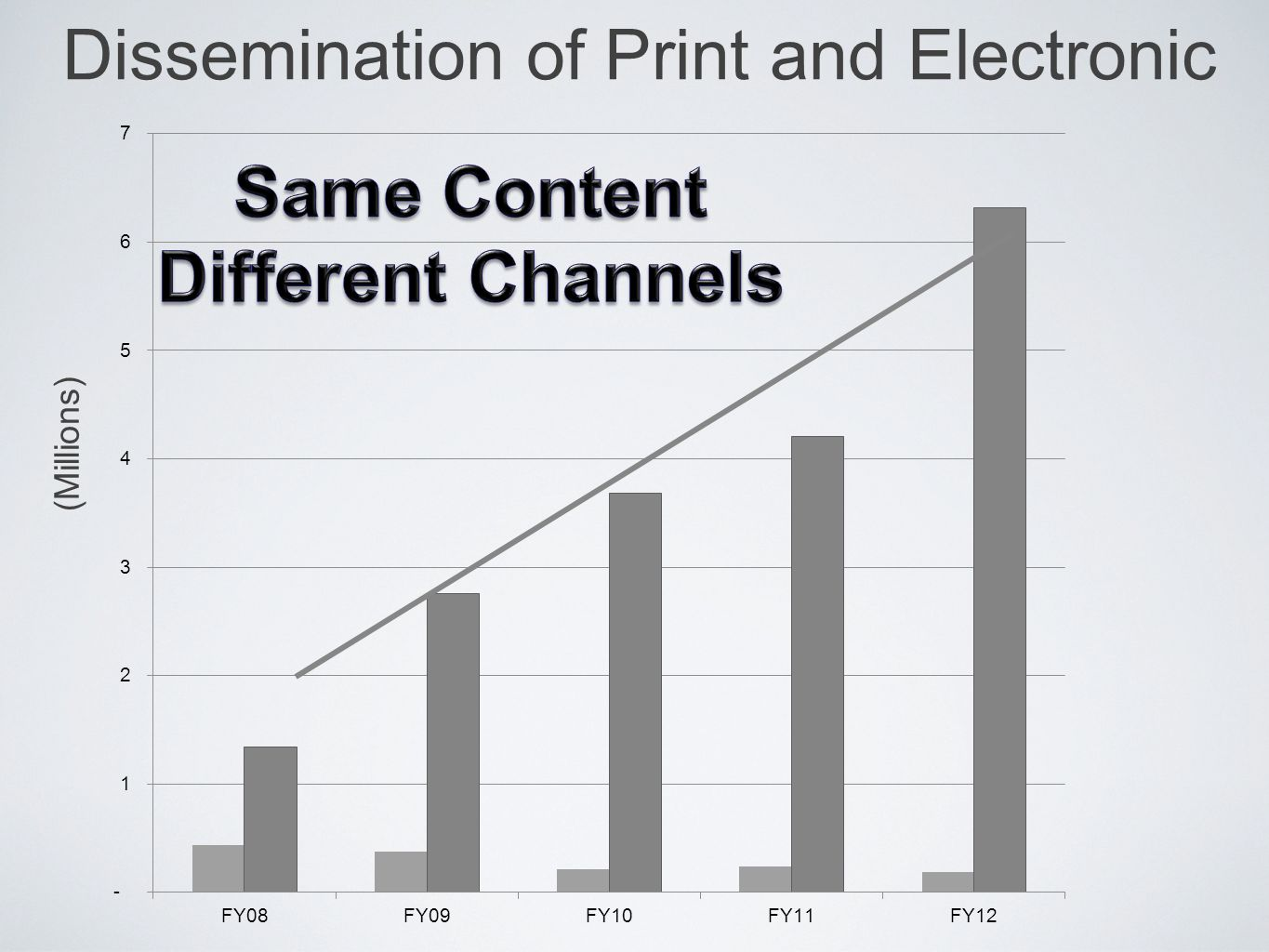 Dissemination of Print and Electronic