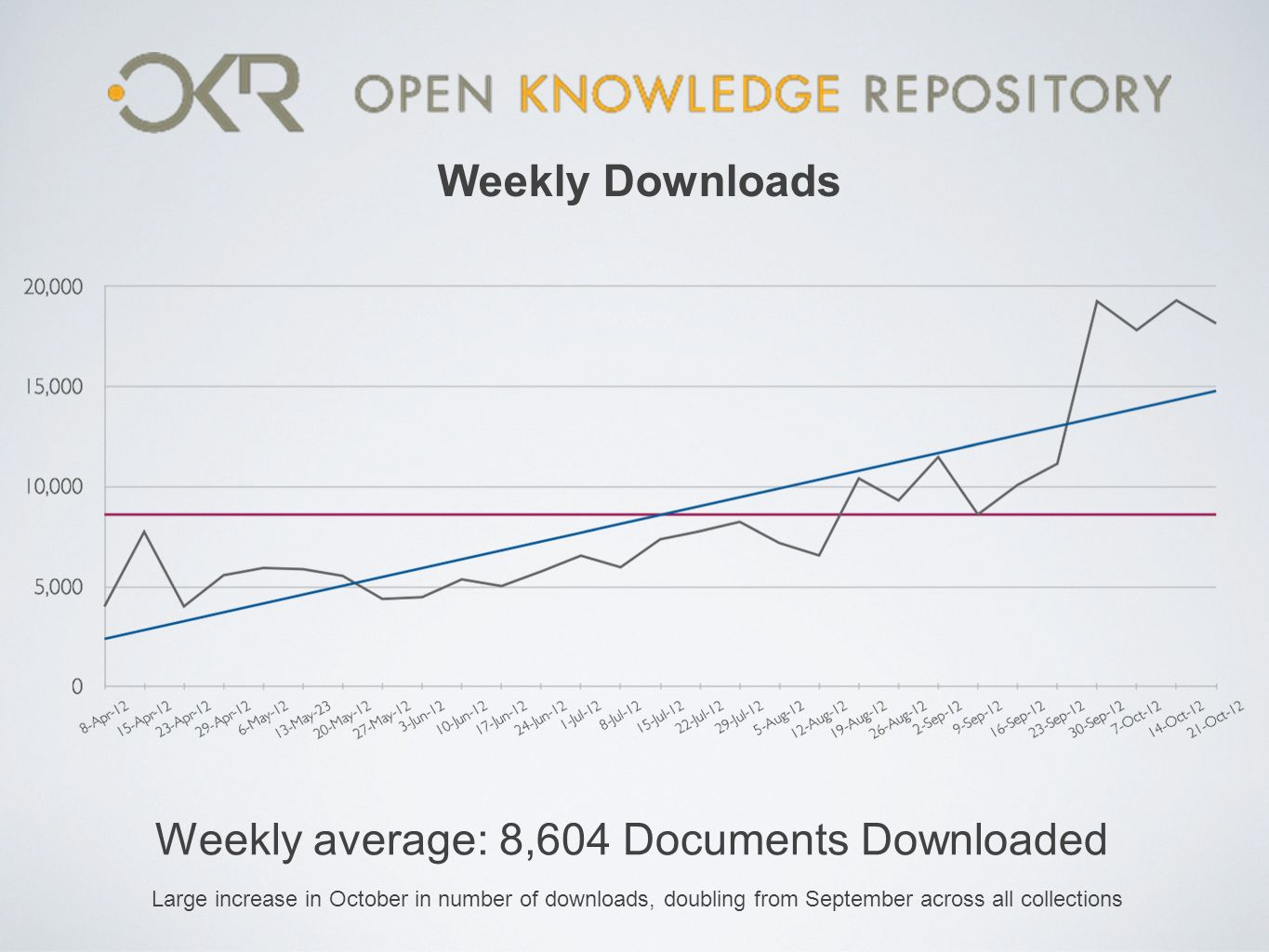 Weekly average: 8,604 Documents Downloaded