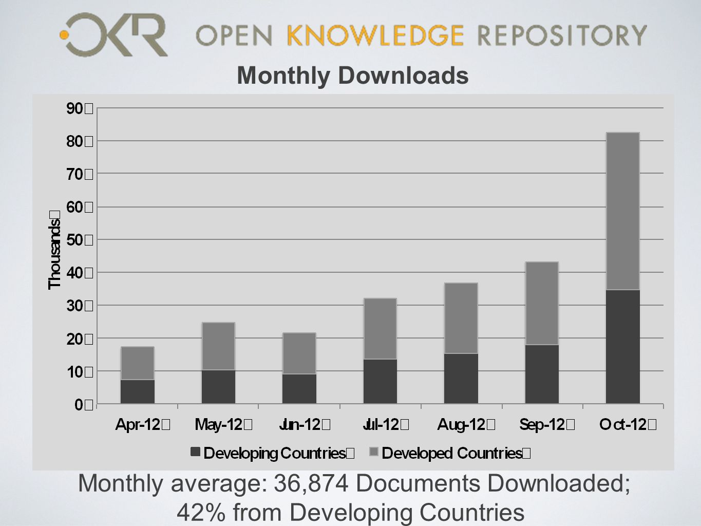 Monthly Downloads Monthly average: 36,874 Documents Downloaded; 42% from Developing Countries