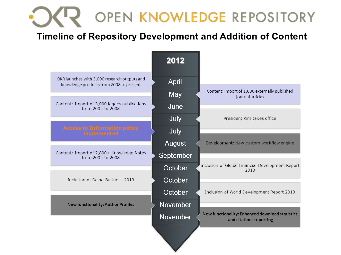 Timeline of Repository Development and Addition of Content