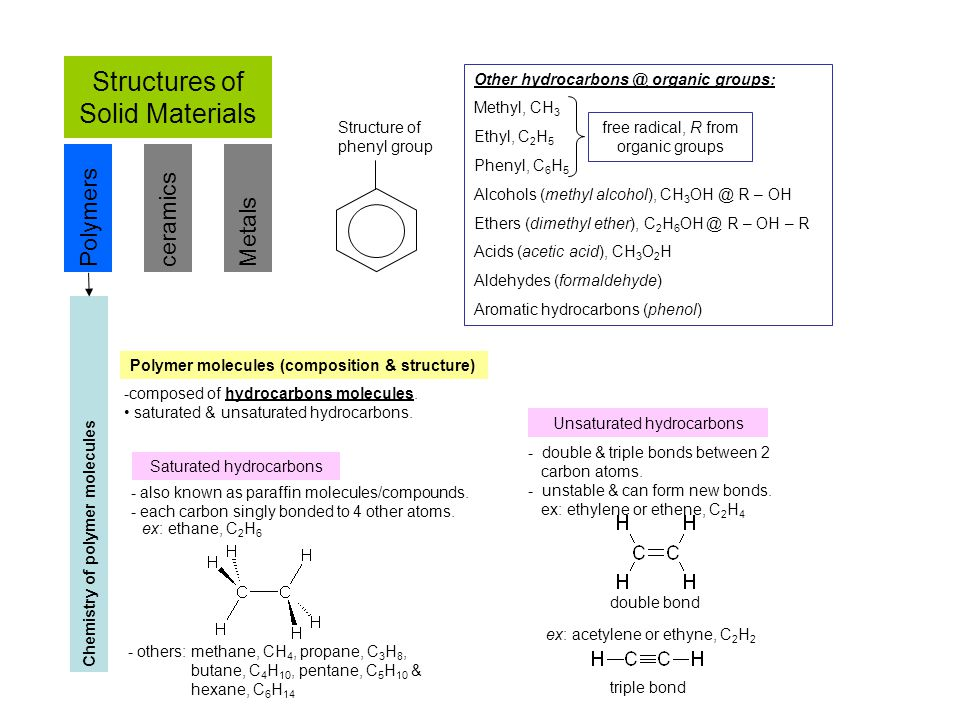 Structures of Solid Materials