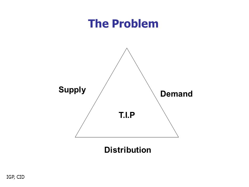The Problem T.I.P Supply Demand Distribution IGP, CID