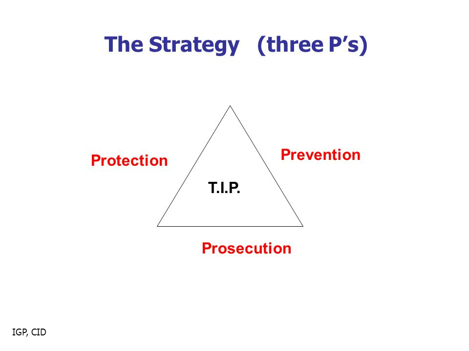 The Strategy (three P's)