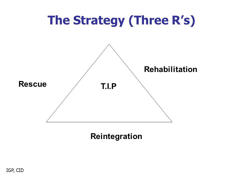 The Strategy (Three R's)