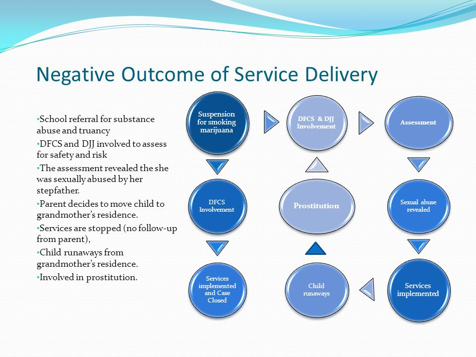 Negative Outcome of Service Delivery