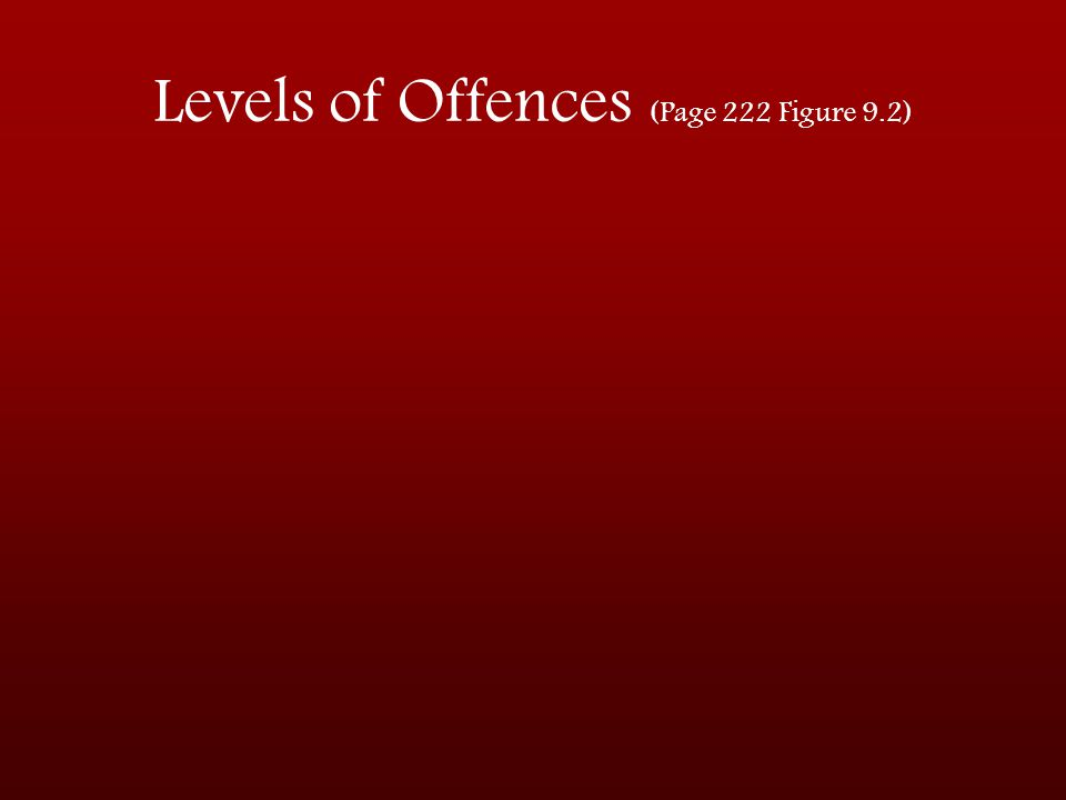Levels of Offences (Page 222 Figure 9.2)