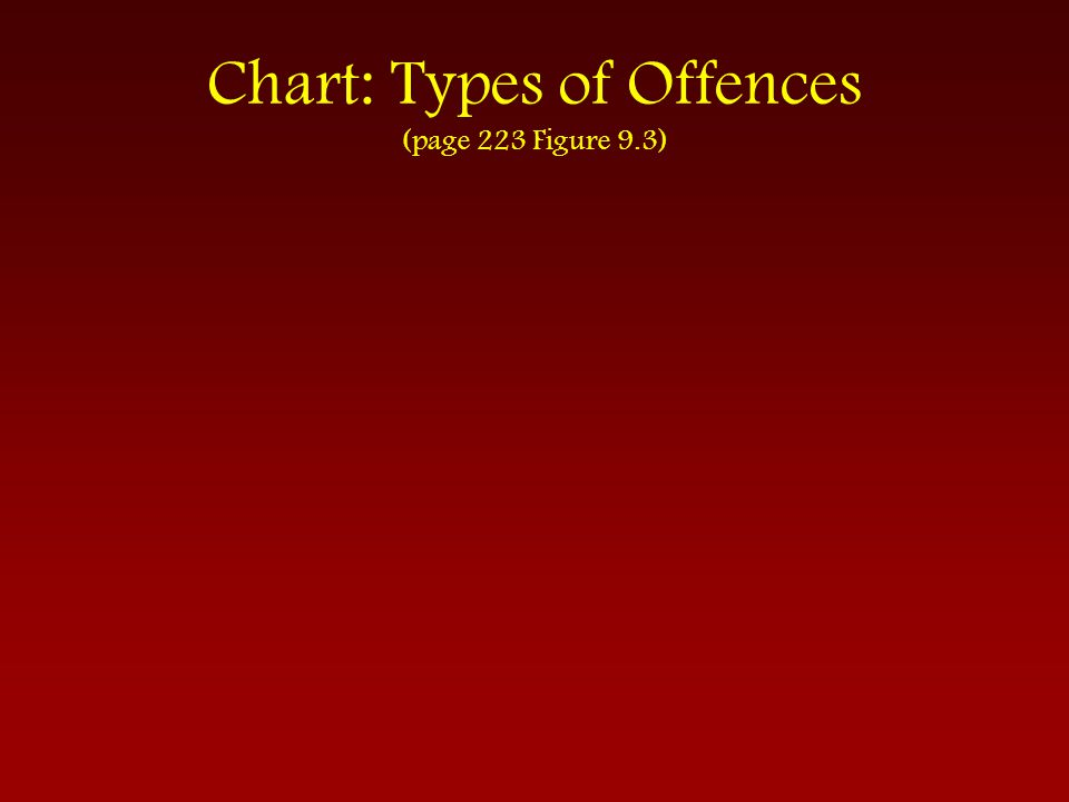 Chart: Types of Offences (page 223 Figure 9.3)