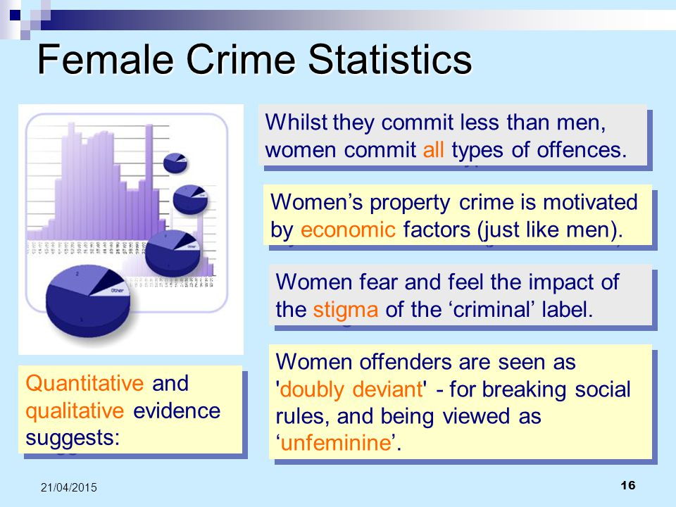 Female Crime Statistics