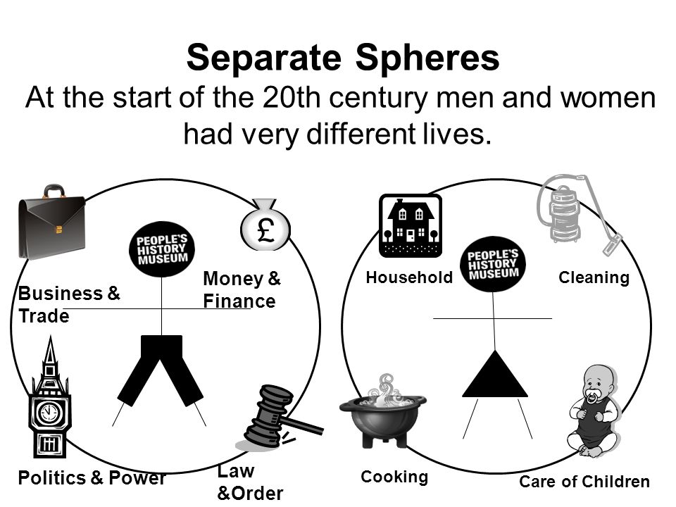 Separate Spheres At the start of the 20th century men and women had very different lives. Money & Finance.