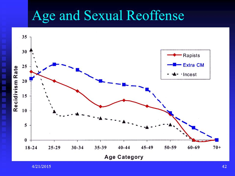 Age and Sexual Reoffense
