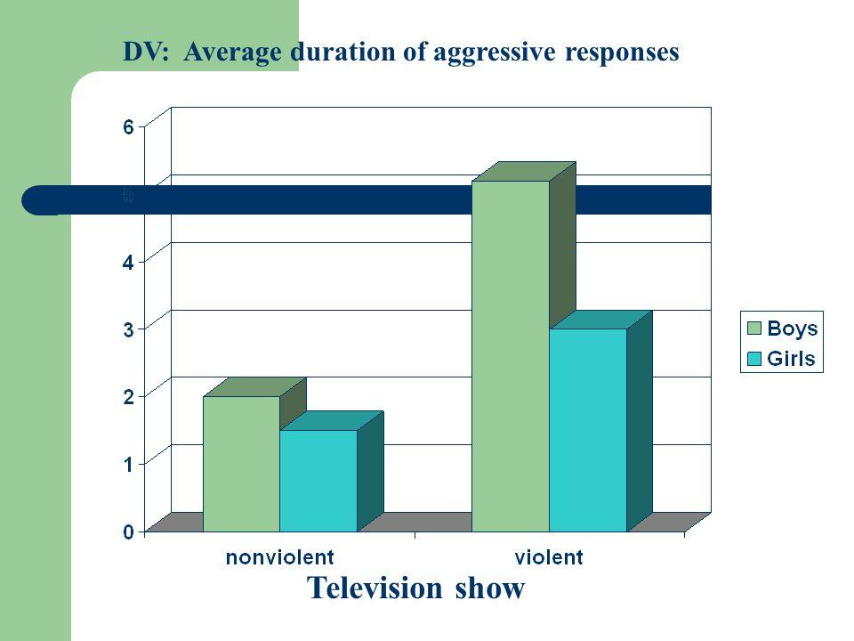 DV: Average duration of aggressive responses