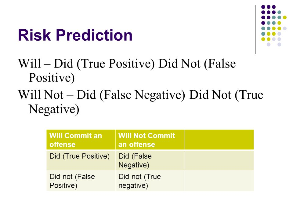 Risk Prediction Will – Did (True Positive) Did Not (False Positive)