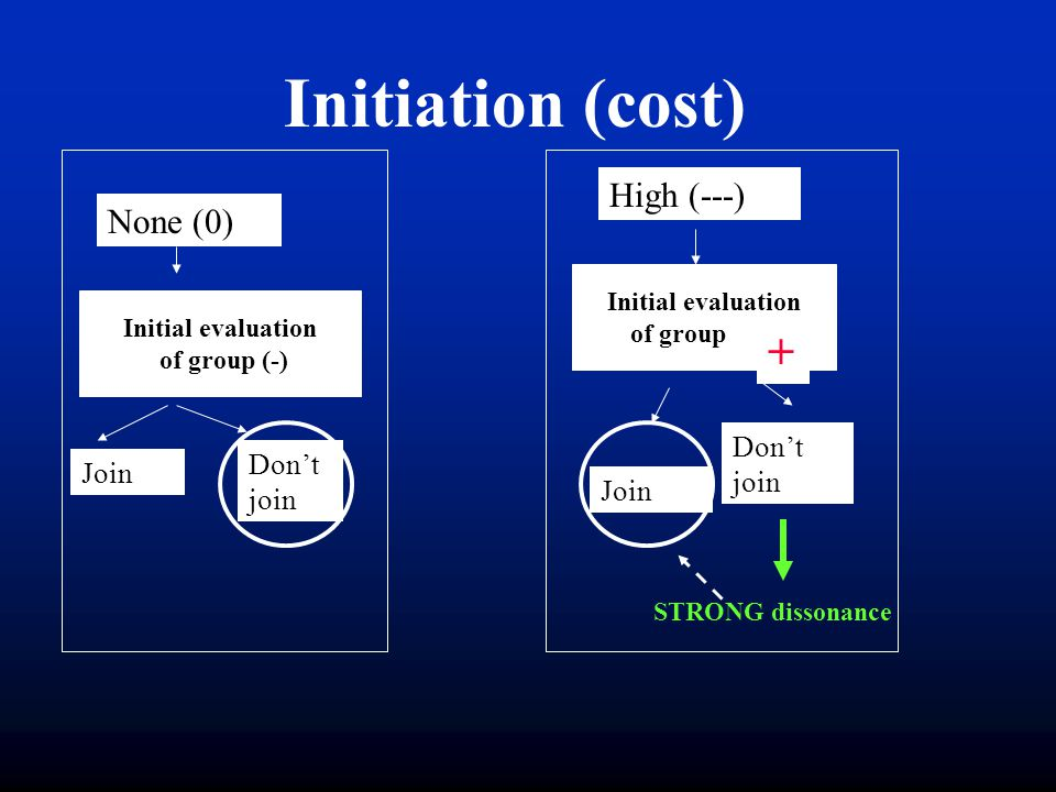 Initiation (cost) + High (---) None (0) Don't join Don't join Join