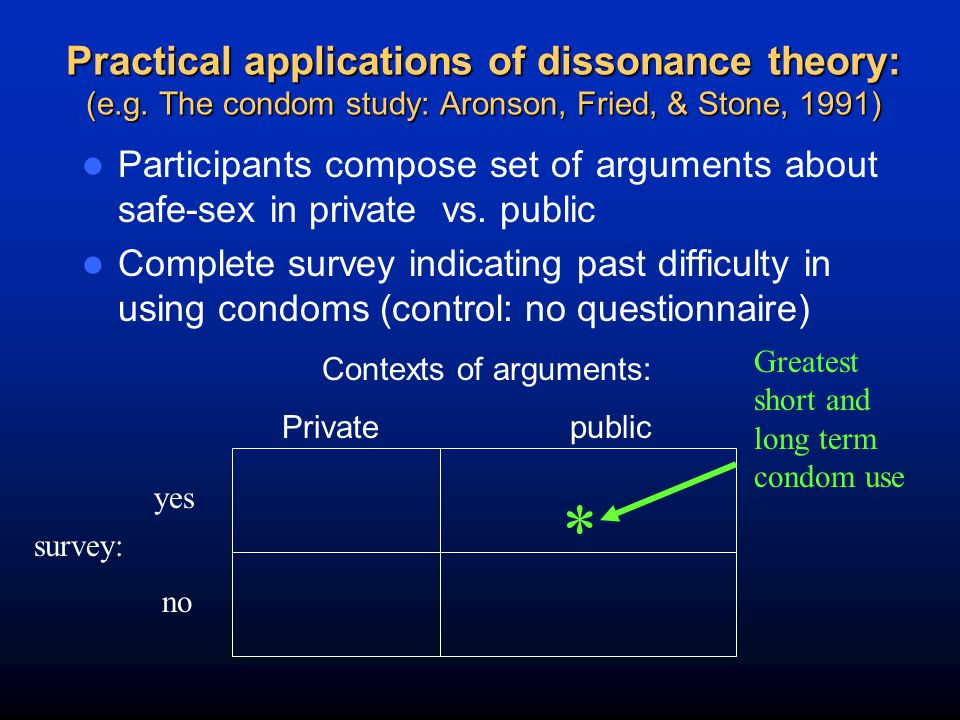 Practical applications of dissonance theory: (e. g