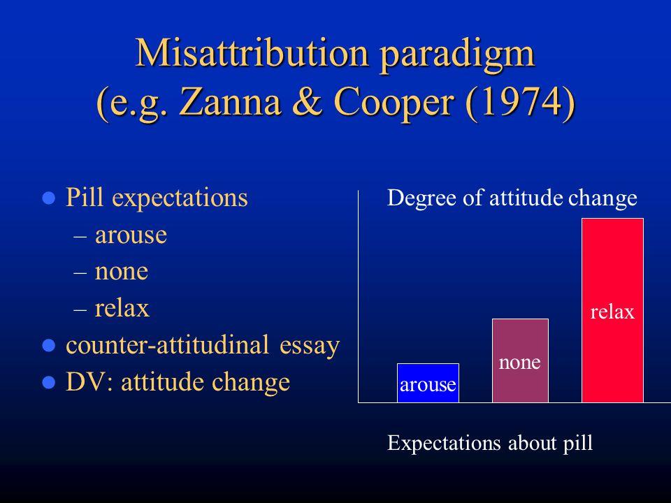 Misattribution paradigm (e.g. Zanna & Cooper (1974)