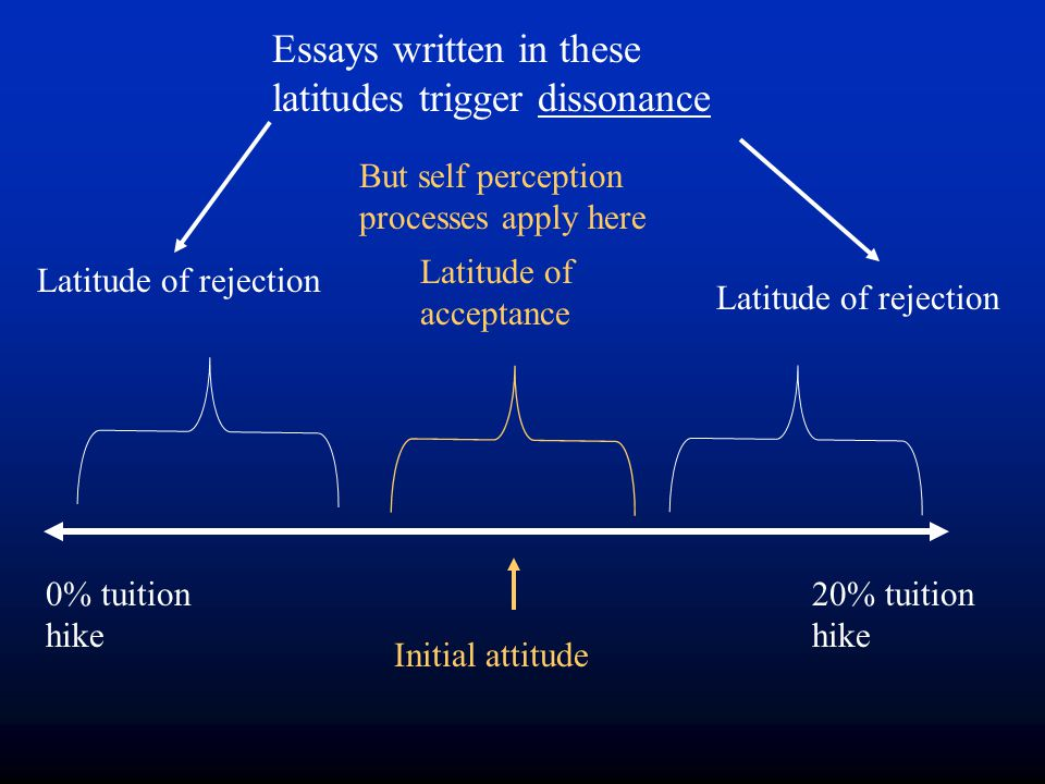 Essays written in these latitudes trigger dissonance